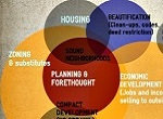 community development diagram
