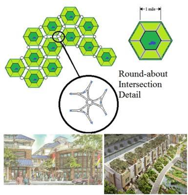 Quicky Graphic of Eco City