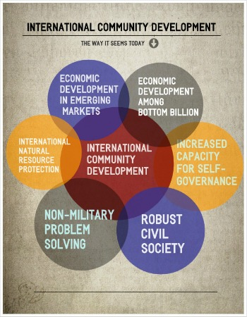 infographic about aspects of international community development