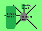 diagram to help explain sending areas and receiving areas for TDRs