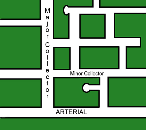 street hierarchy illustration showing major and minor arterials and collectors